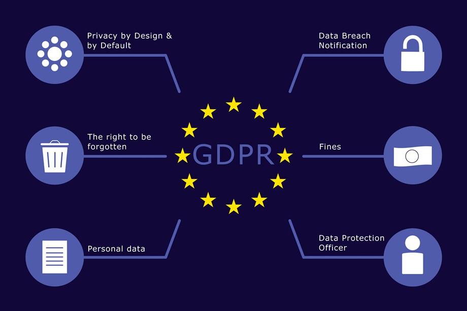 Websites, UK, GDPR, Harmful Content