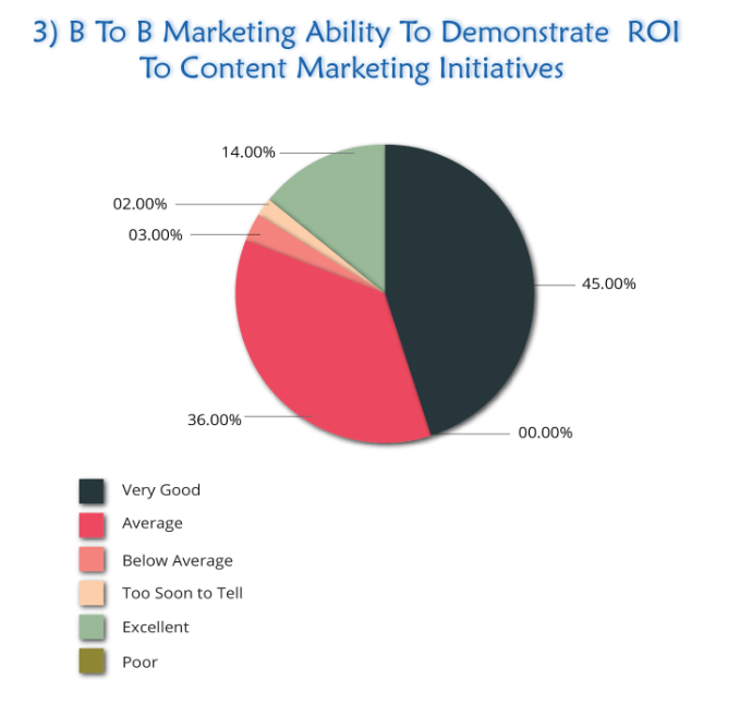 B2B Marketing Ability to demonstrate ROI to Content Marketing Initiative
