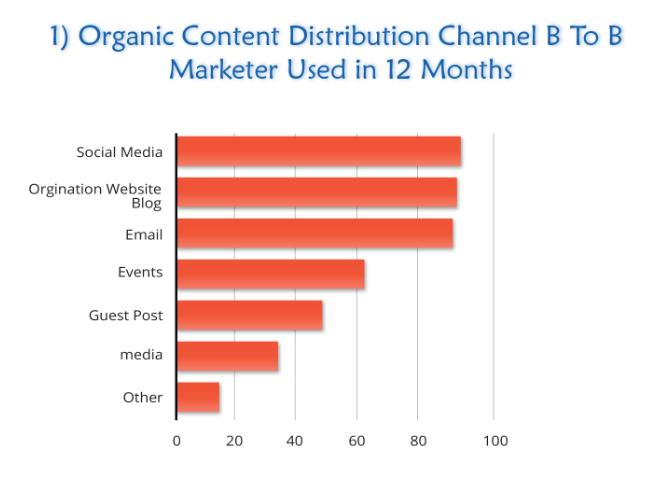 Organic Content Distribution