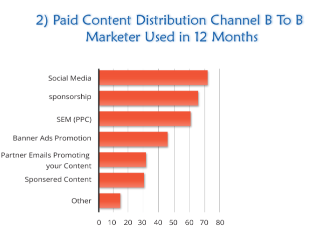 Paid Content Distribution Channel B2B Marketers used in 12 months